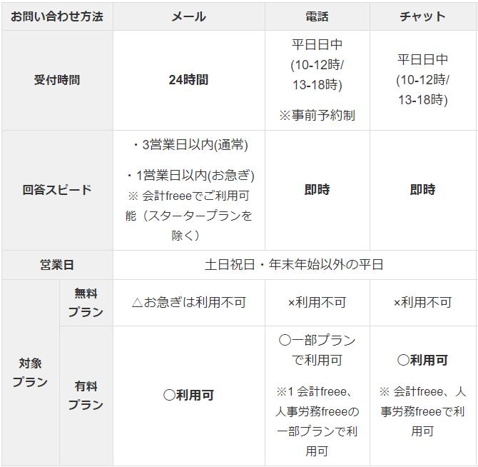 freeeのプラントサポート体制の対応表