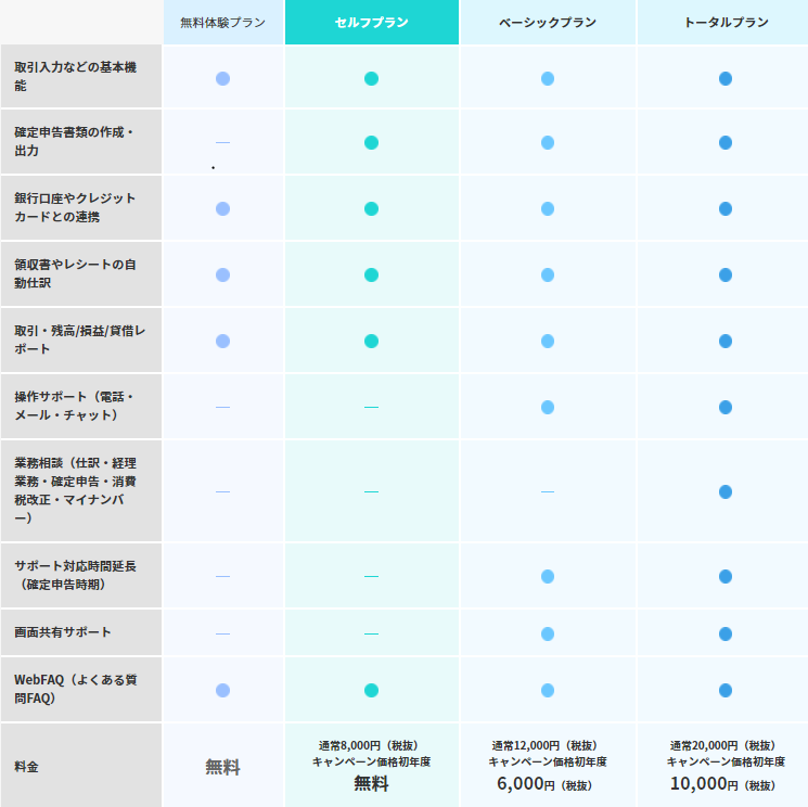 やよいの青色申告オンラインの3つの料金プラン(セルフプラン、ベーシックプラン、トーラルプラン)と無料体験プランのの機能比較表