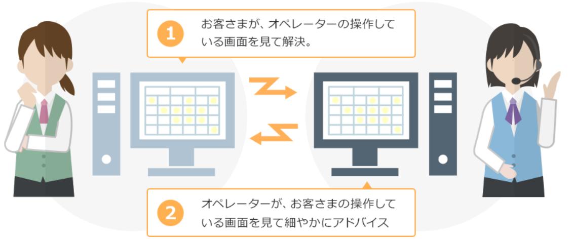 やよいの青色申告オンライン(弥生会計)の画面共有サポートのイメージ