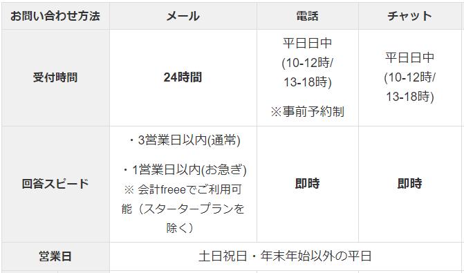 freeeのサポート体制の表(メール、電話、チャットの受付時間と回答スピード)