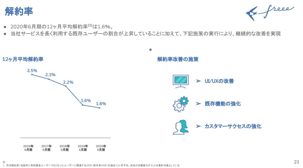 freeeの解約率の推移グラフ(2019年度第4四半期の決算説明資料)